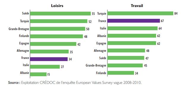temps de loisirs des pays européens